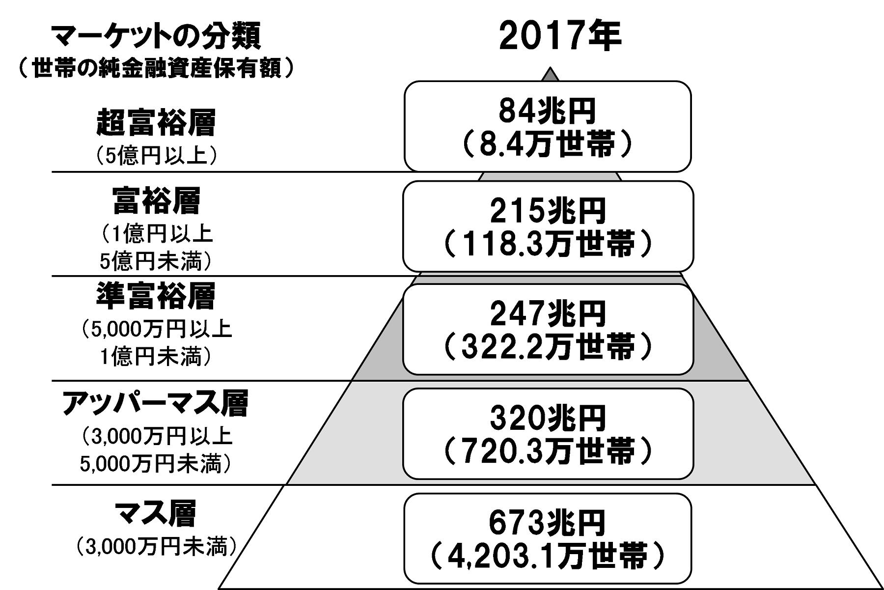 アッパーマス層の図