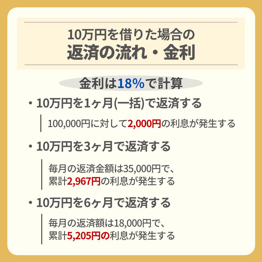 10万円を借りた場合の返済の流れ・金利